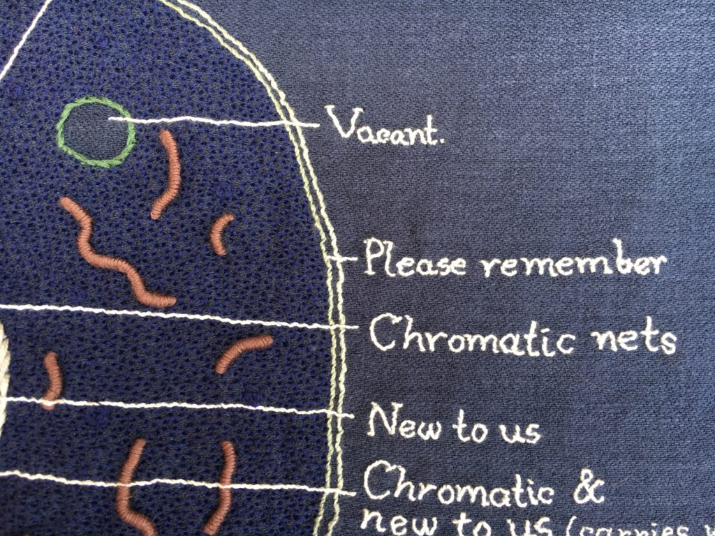 a detail shot of an embroidery of a cell on blue linen. There are white lines from sections of the cell to text on the right hand side stitched in white.